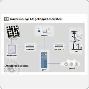 QBATT Stromspeicher Nachrüstung