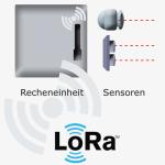 QTARK-Erweiterung Recheneinheit, Datenübertragung,