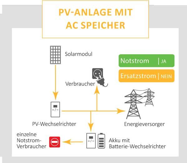 PV-Anlage mit AC Speicher