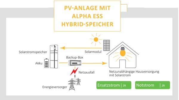 PV Anlage mit Alpha Hybrid-Speicher