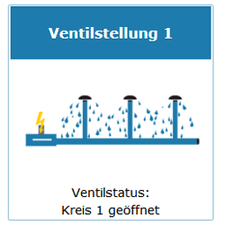 Ventilstatus offen bei Feuchtesensoren mit automatischer Ansteuerung eines Ventils
