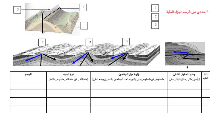 تدريب على رسم الطيات جيولوجيا الصف الحادي عشر علمي الفصل الثاني اعداد أمل العنيزي