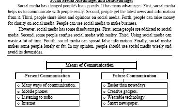 Photo of مواضيع تعبير 2 لغة إنجليزية للصف الثامن الفصل الثاني