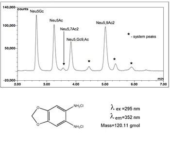 Sialic acid labeling kit HPLC chromatogram and DMB dye diagram