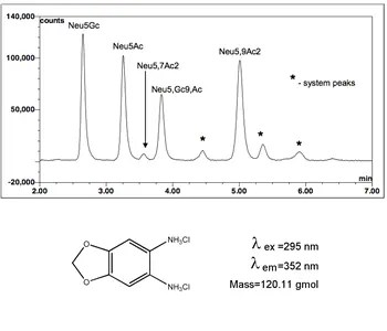 Sialic acid labeling kit HPLC chromatogram and DMB dye diagram