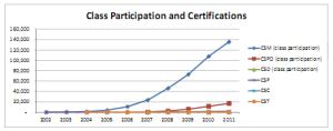 ScrumAllianceCertificationsChart