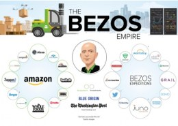How much did Jeff Bezos invest in Uber?