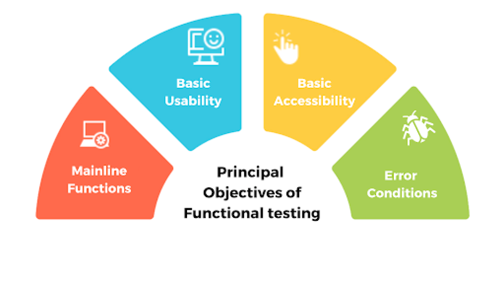 Principal Objectives of Functional Testing