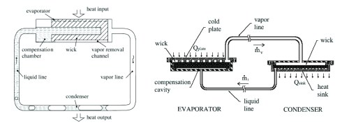 Qpedia_0508_Loop_Heat_Pipes_Figure1