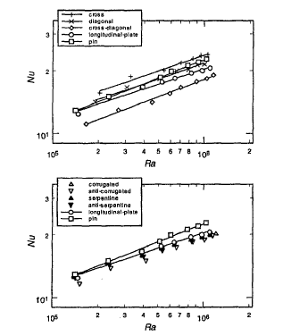 Fin optimization in heat sinks and heat exchangers advanced figure 8 nusselt number as a function of rayleigh number for natural convection vertical direction 7 fandeluxe Image collections