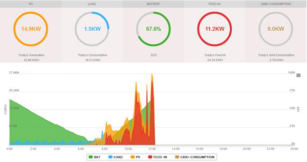 Kostenloses Online Portal QBATT Stromspeicher