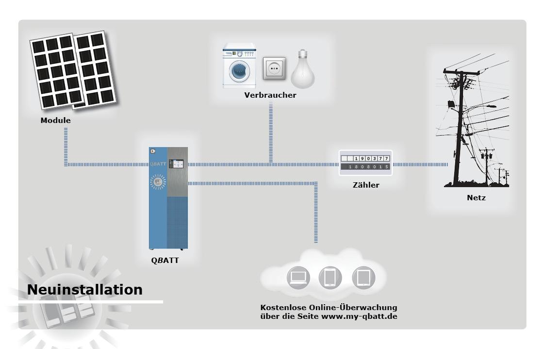 Neuinstallation Stromspeicher