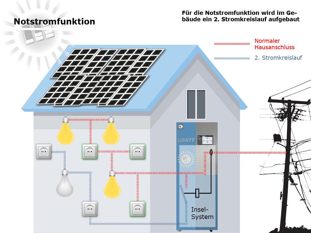 Aufbau 2. Stromkreislauf für Notstromfunktion