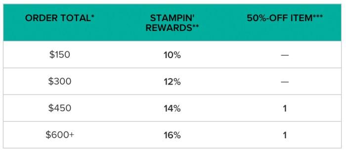 Stampin' Up Rewards Chart