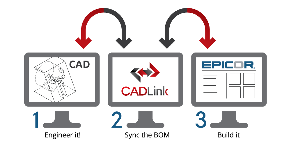 Epicor CADLink: ERP to CAD Data Link Interface
