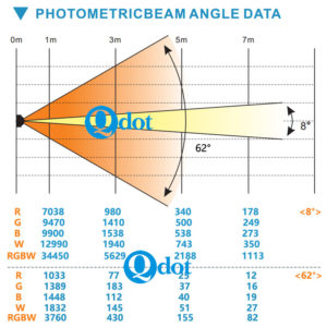 QZOOM 715F photometric data