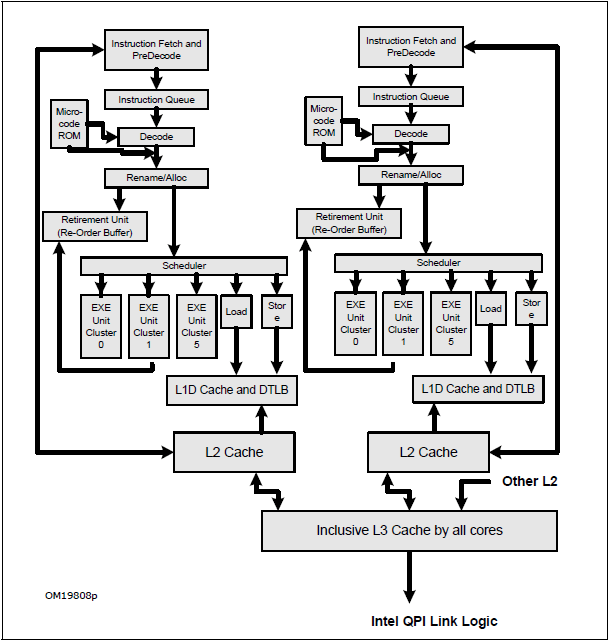 Intel Microarchitecture Diagrams