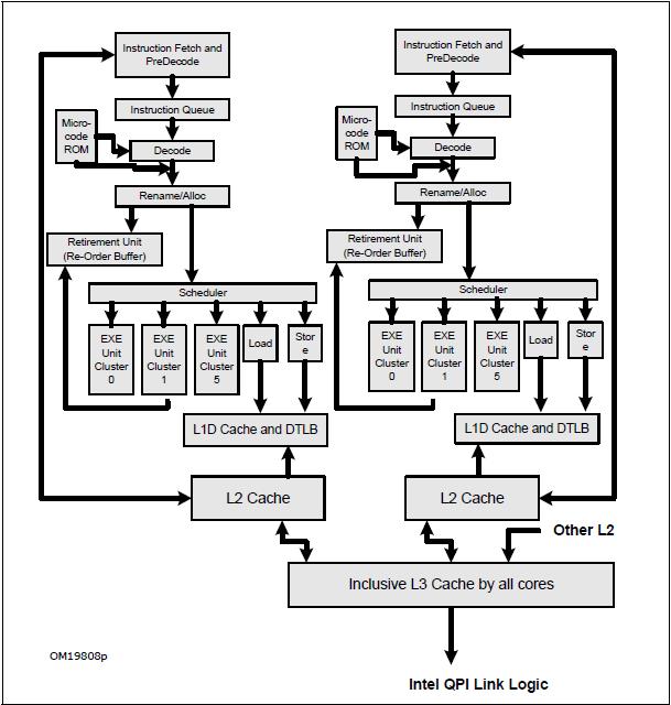 Intel Microarchitecture Diagrams
