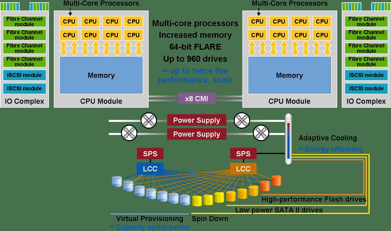 emc data diagram 2004 bmw 325i parts storage clariion cx