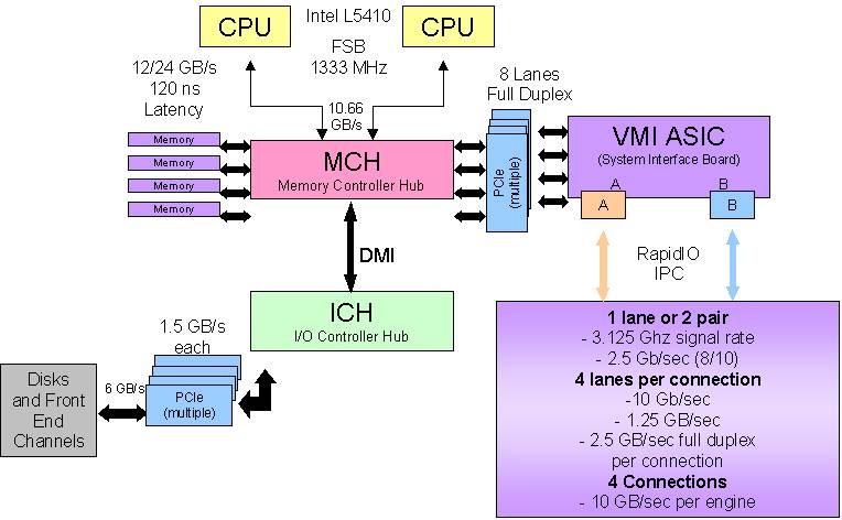 emc data diagram rj45 patch cable wiring joe chang enterprise storage systems vmax in the above vmi asic is connected to x8 pci e director system and 2 x4 rapidio for interconnect encoded rate