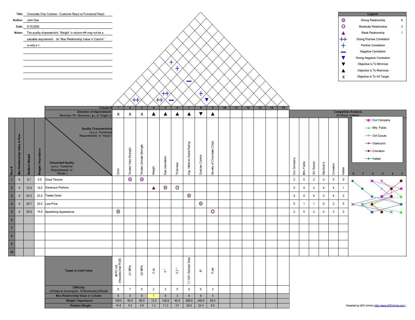 house of quality six sigma diagram honda civic 2000 fuse box qfd online example