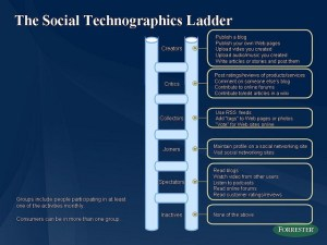 Forrester's Social Technographics Ladder