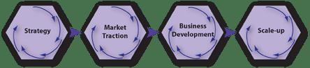 Rapid Market Prototyping