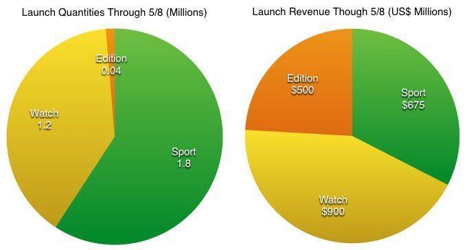 Estimado ventas Apple Watch