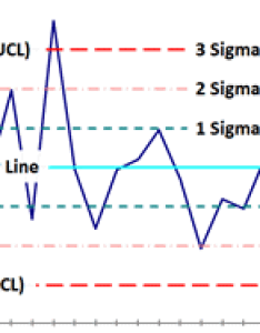 Control chart limits also charts shewhart in excel qi macros rh qimacros