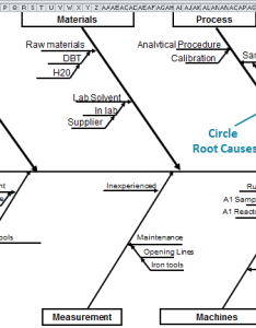 Fishbone diagram in excel also template draw ishikawa rh qimacros