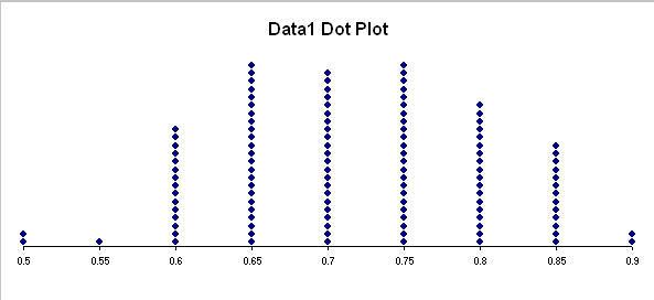Dot plot ap statistics : Molodaia gvardia film 2015