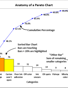 Pareto chart created in excel using qi macros also diagram rh qimacros