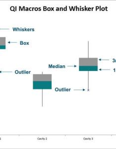 Box and whisker plot maker in excel also generator rh qimacros