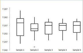 Compare Box and Whisker Plots Comparison