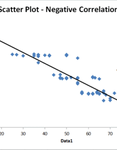 Scatter plot strong negative correlation also examples positive rh qimacros