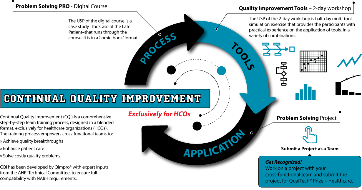 hight resolution of healthcare initiative continuous quality improvement