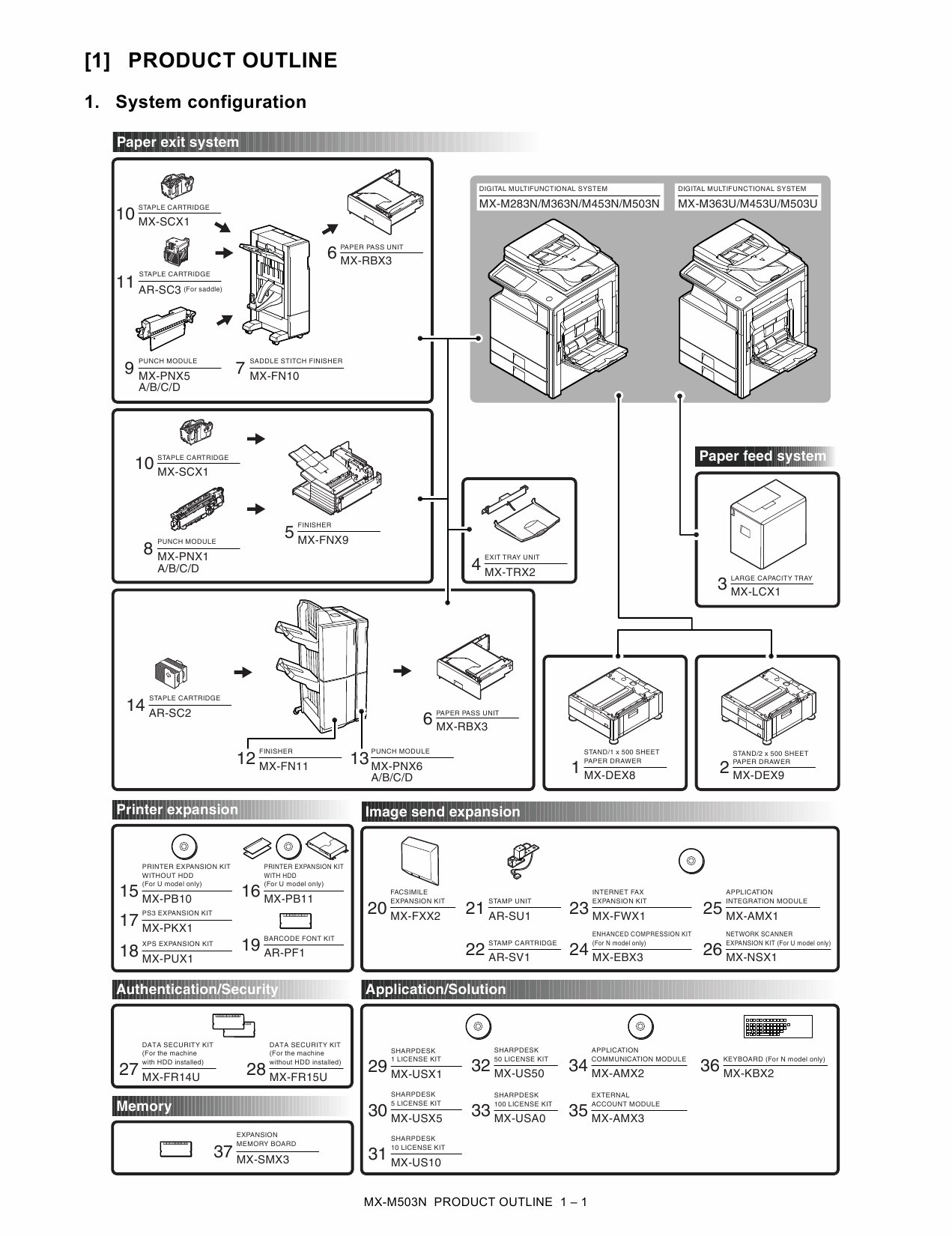 SHARP MX M283 M363 M453 M503 N U Service Manual