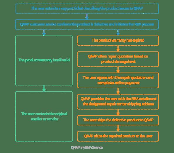 Image-myRMA-Process-en