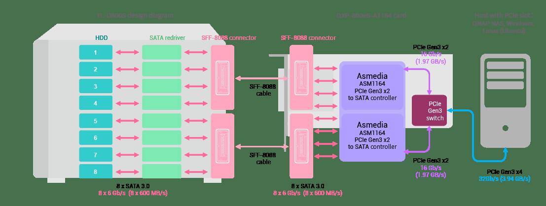 TL-D800S-SATA-JBOD-and-QXP-800eS-A1164-card-high-speed-architecture_en