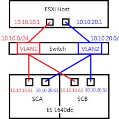 Vmware Basic Diagram Gmc Parts Set Up A Esxi Datastore Via Iscsi In Qnap Enterprise Storage The Following Illustrates Deployment Of Vsphere Environment