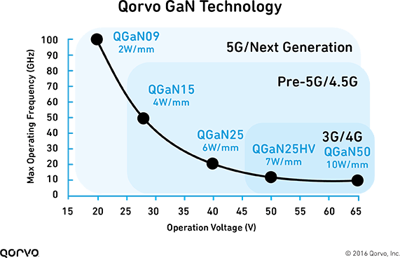 Enabling 5G with GaN Technology: Setting the Table for Success - Qorvo