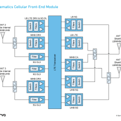 Auto Mobile Front End Diagram Ford 12 Volt Generator Wiring Top Design Tips For The Automotive Rf Qorvo Telematics Cellular Module