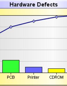 Pareto chart also project management rh unraccspot