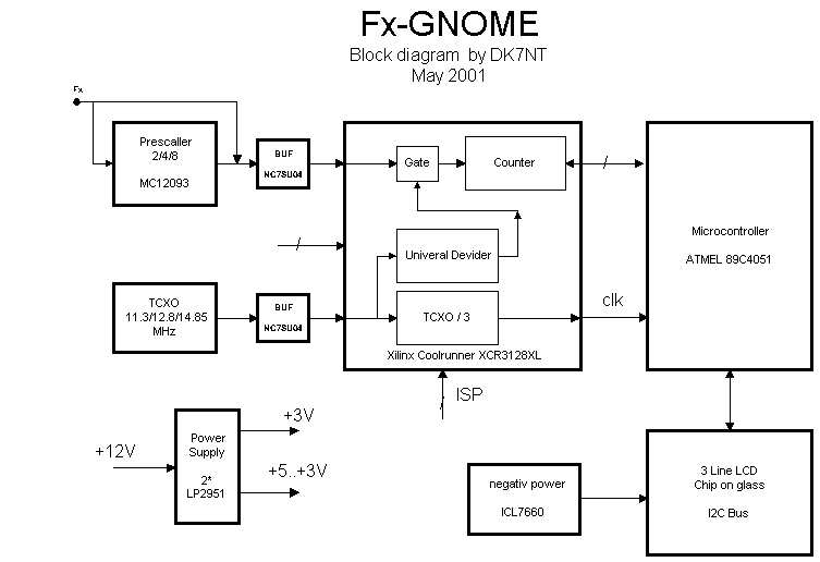 Fx-Gnome