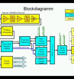 led tv block diagram diagram data schema exp block diagram of lcdled tv wiring diagram advance [ 1400 x 1050 Pixel ]
