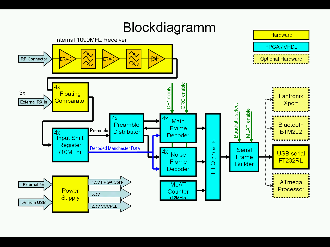 hight resolution of led tv block diagram diagram data schema exp block diagram of lcdled tv wiring diagram advance