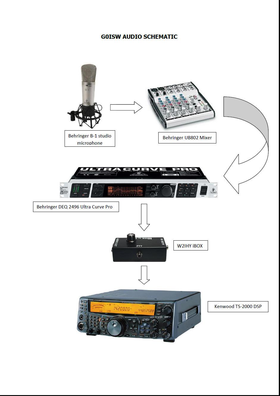 G0ISW HF/VHF/UHF Station
