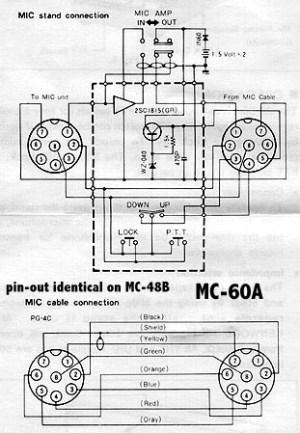 MC60A