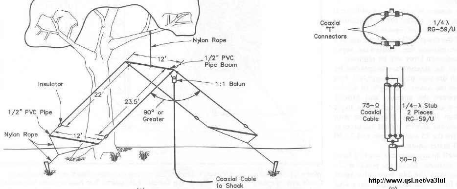 Index of /v/va3iul/Antenna/Wire Antennas for Ham Radio
