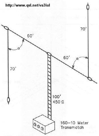 YF1AR yankee foxtrot one alpha romeo: Wire Antennas for